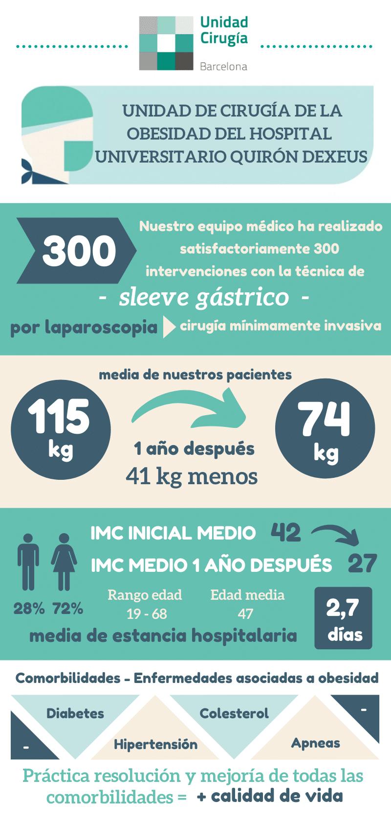 infografía-300-sleeves-gastricos